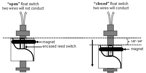 3 wire reed switch wiring diagram how float switches work aqua hub  how float switches work aqua hub